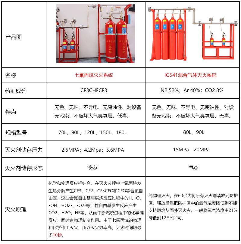 数据中心气体灭火系统