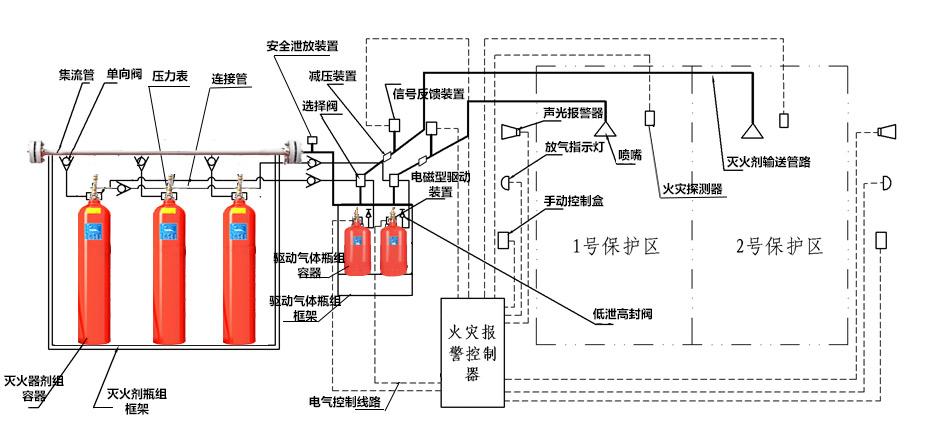 IG541气体灭火系统组成部分