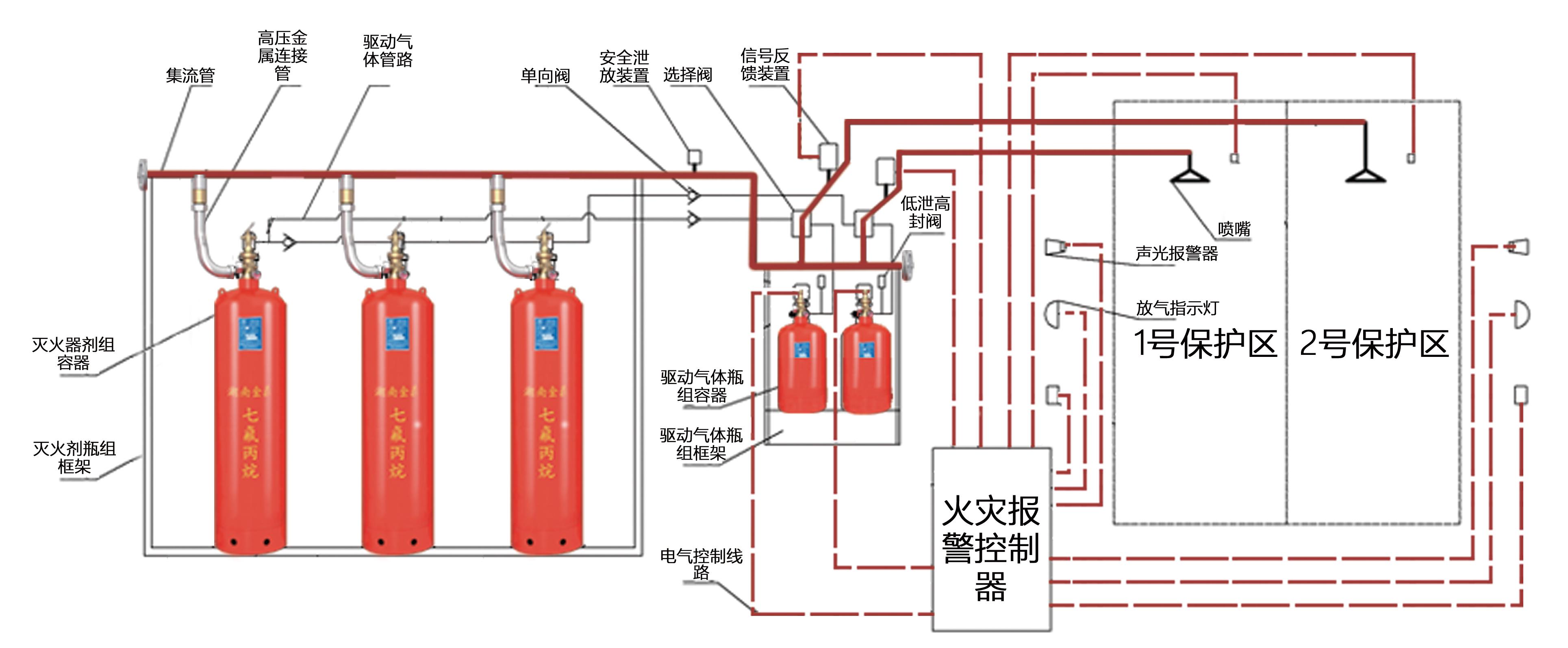管网七氟丙烷灭火系统原理图.jpg