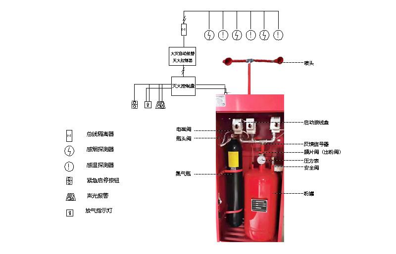 柜式超细干粉灭火装置结构图