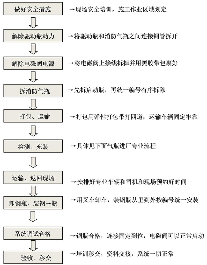 七氟丙烷ig541消防气瓶检测施工方案