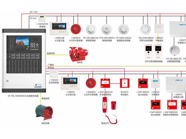 火灾自动报警系统由哪些构成?