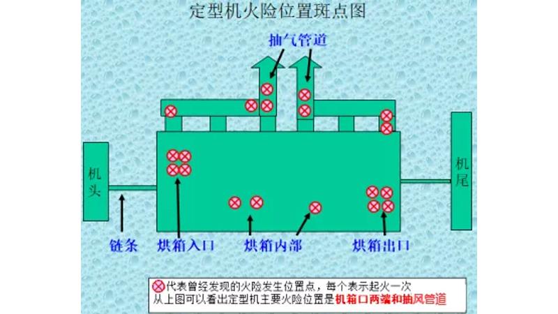 印染设备定型机自动灭火装置